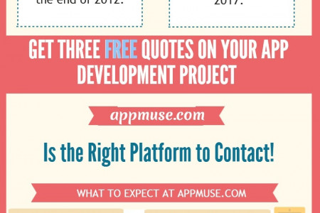 Appmuse Infographic