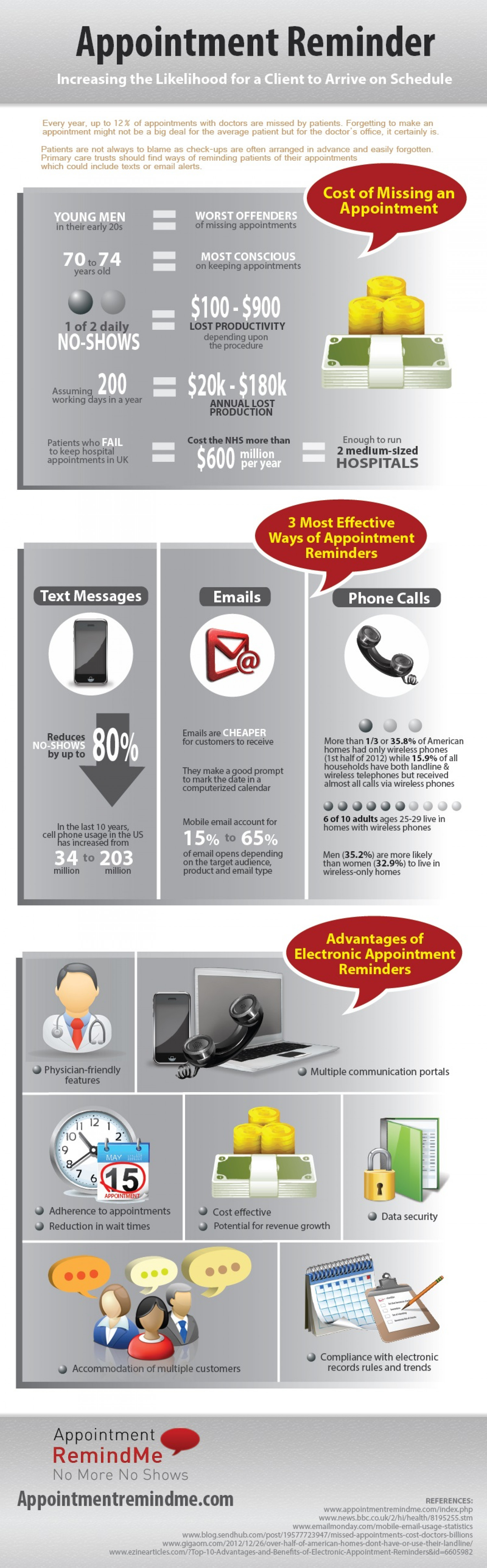 Appointment Reminder: Increasing The Likelihood for a Client to Arrive on Schedule Infographic