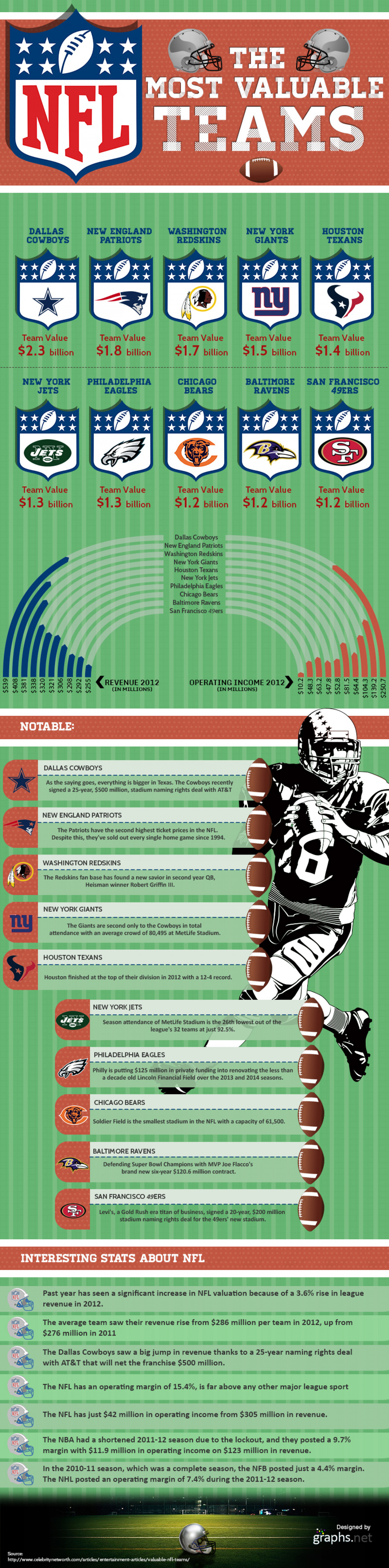 Appreciated NFL Teams Infographic