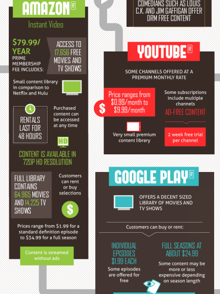 Apps vs. Traditional Cable Infographic