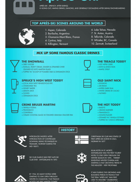 Apres Ski - Ski, Drink and be Merry Infographic