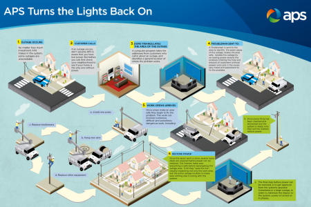 APS Turns the lights back on Infographic