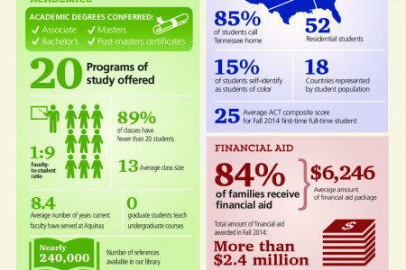 Aquinas College by the Numbers Infographic