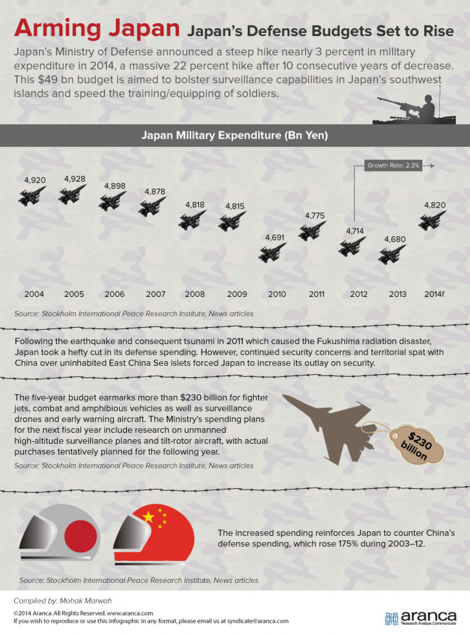 Aranca | Arming Japan - Japans's Defense Budget Set to Rise Infographic