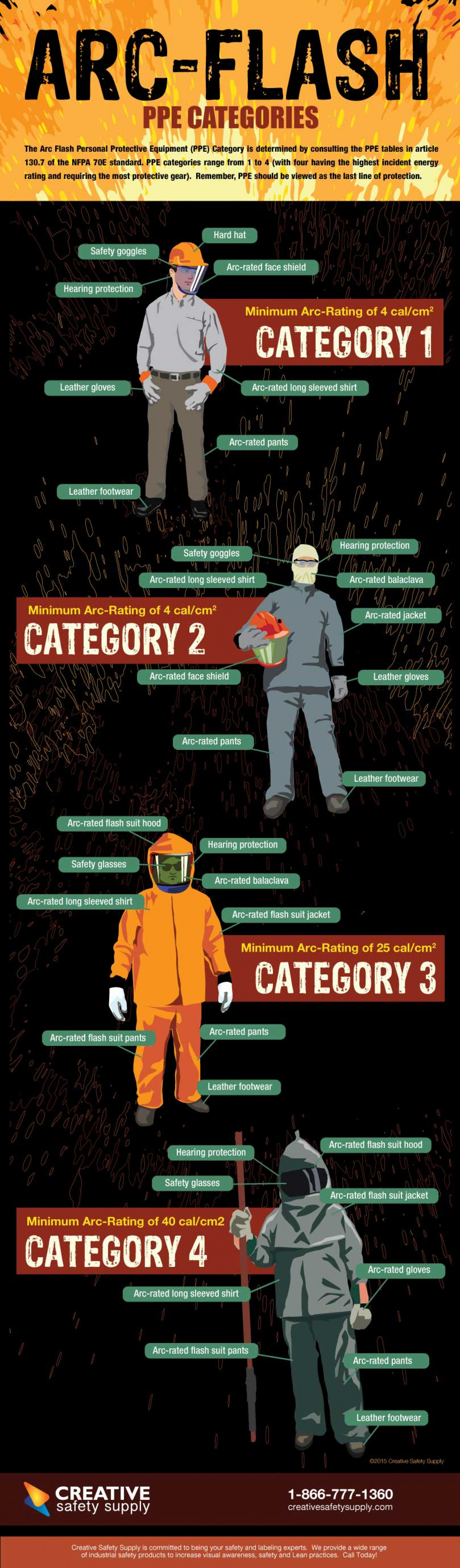 Arc Flash Ppe Categories Visual Ly