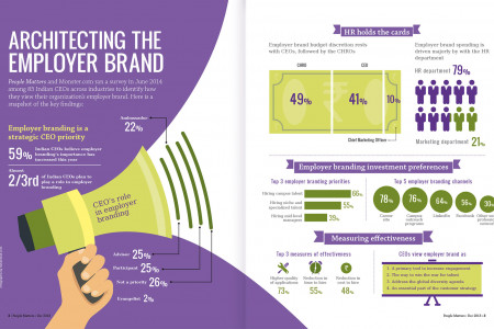 Architecting the employer brand Infographic