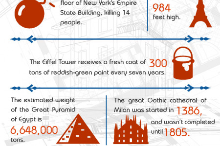 Architectural Facts You Must Know Infographic