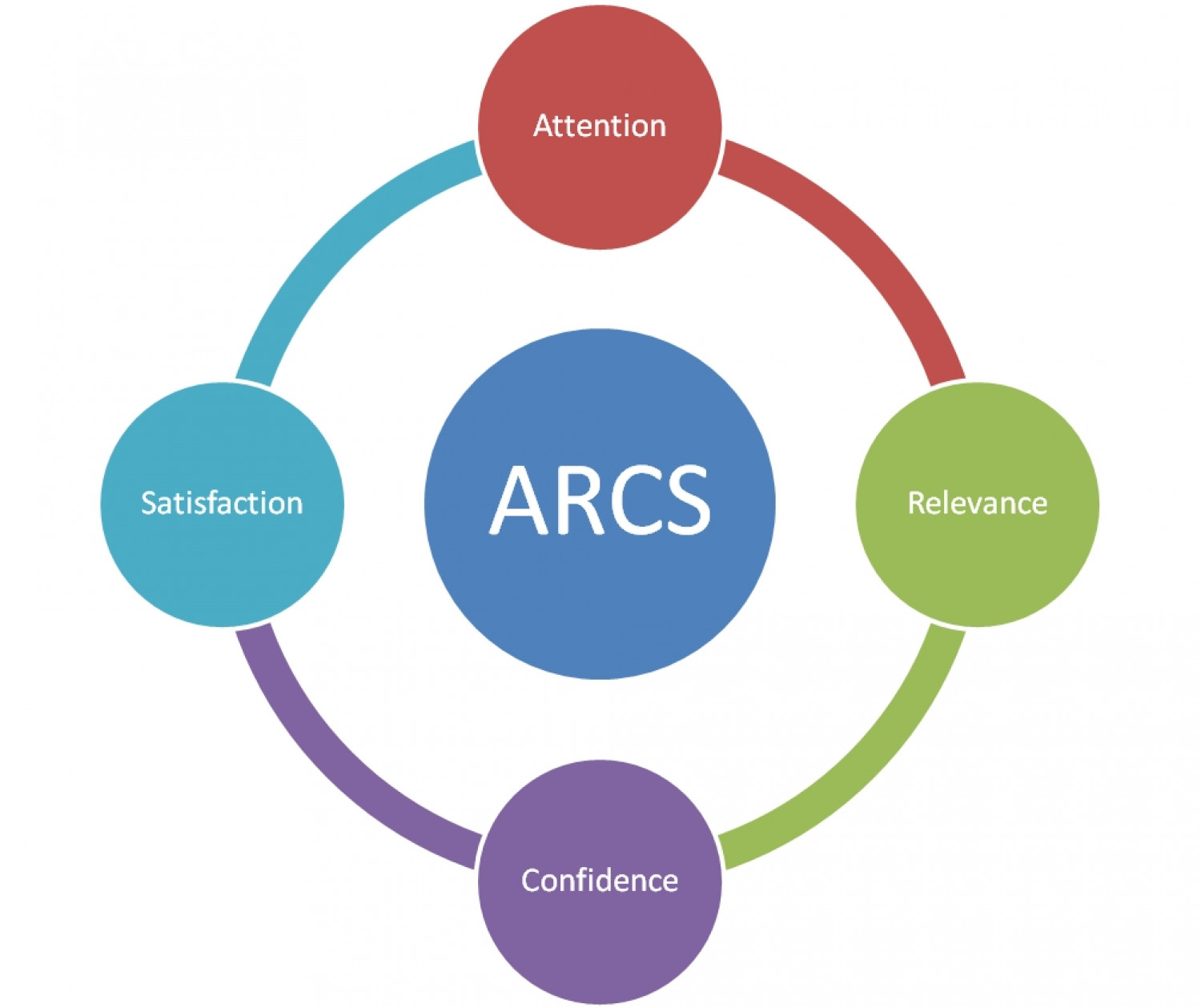 Arcs model of instructional design Infographic