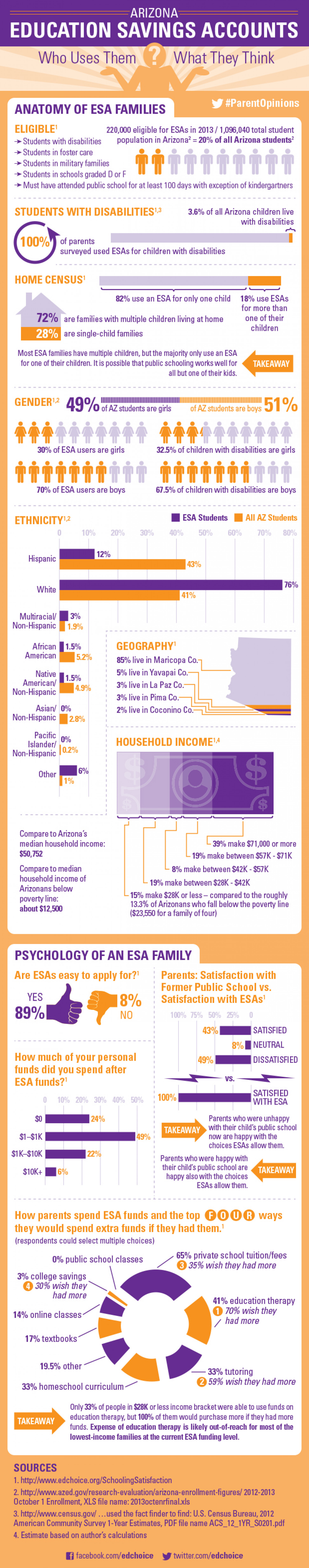 Are Arizona families satisfied with education savings accounts? Infographic