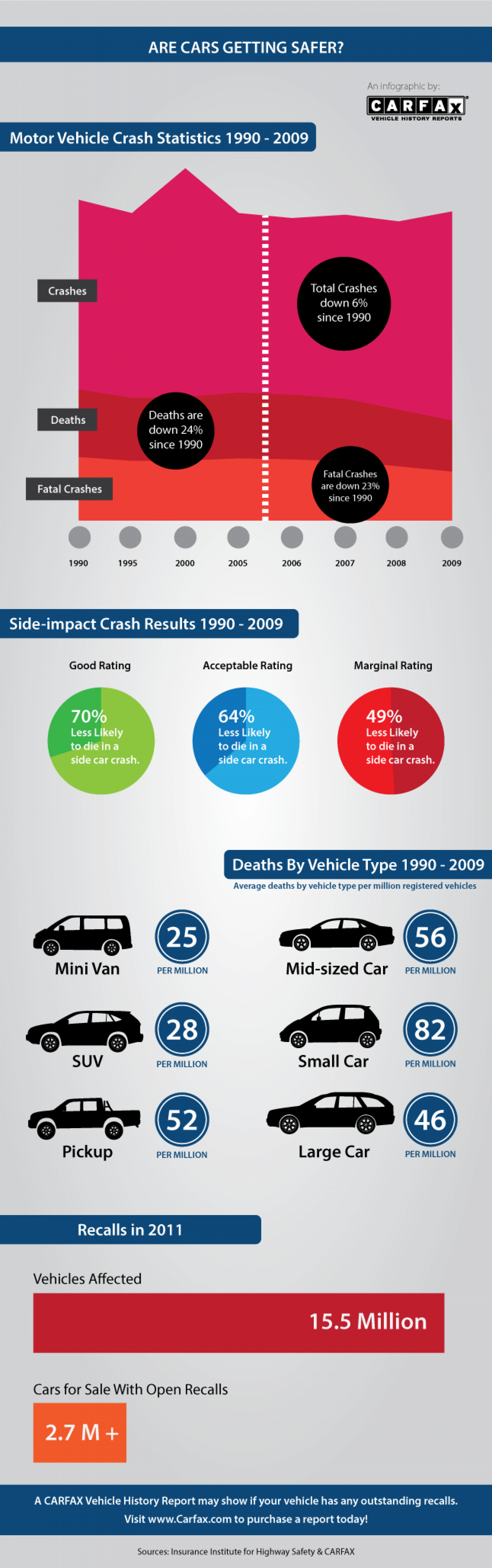 Are Cars Getting Safer? Infographic