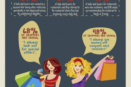 Are Daily Deals Taking Over the World?  Infographic