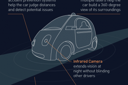 Are Driverless Cars Close To Becoming A Reality? Infographic