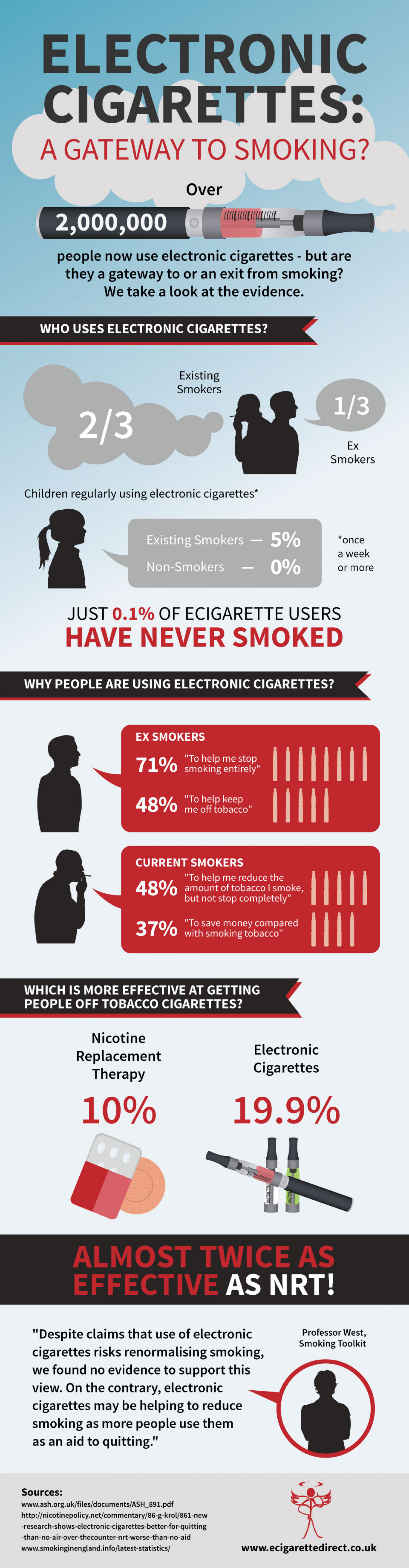 Are Electronic Cigarettes a Gateway to Smoking? Infographic