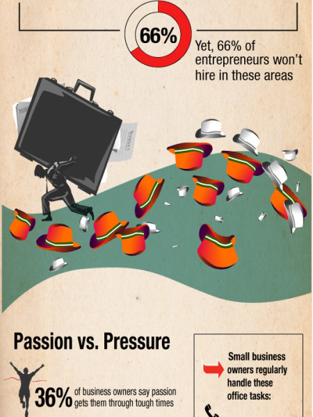 Are entrepreneurs taking on too much? Infographic