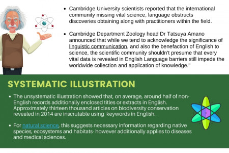 Are Languages Still A Major Barrier To Global Science: Scientific Paper Translation services Infographic