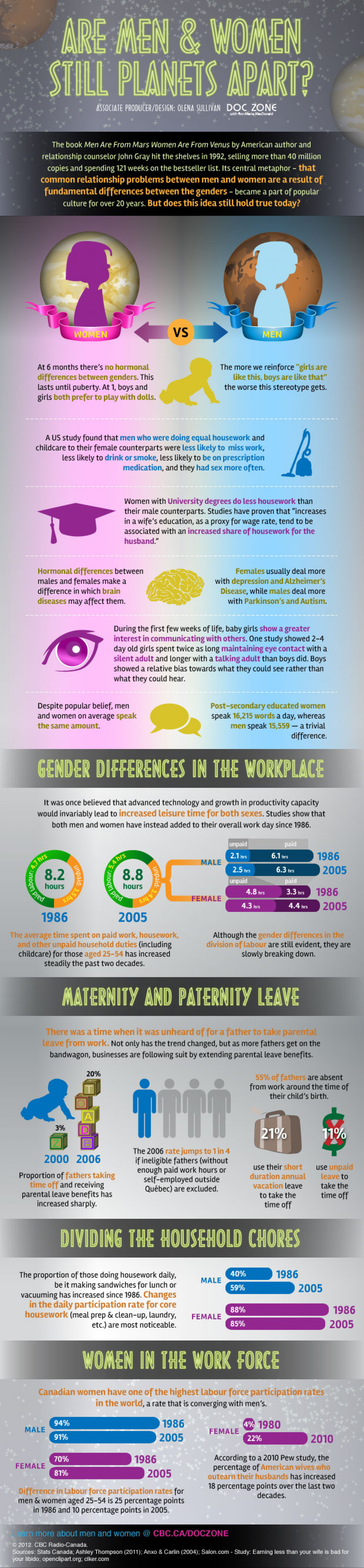 Are Men & Women Still Planets Apart? Infographic