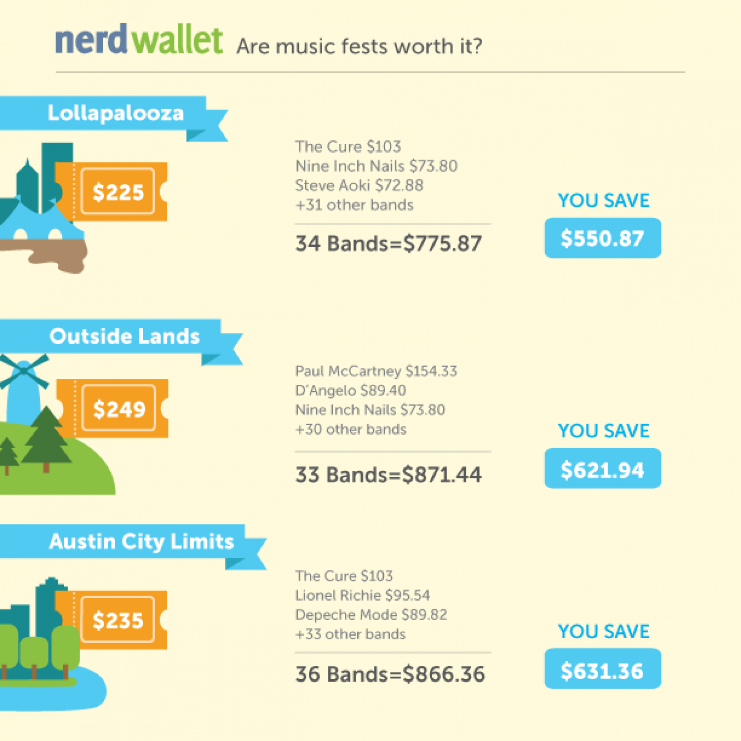 Are music fest worth it? (Mini Infographic) Infographic