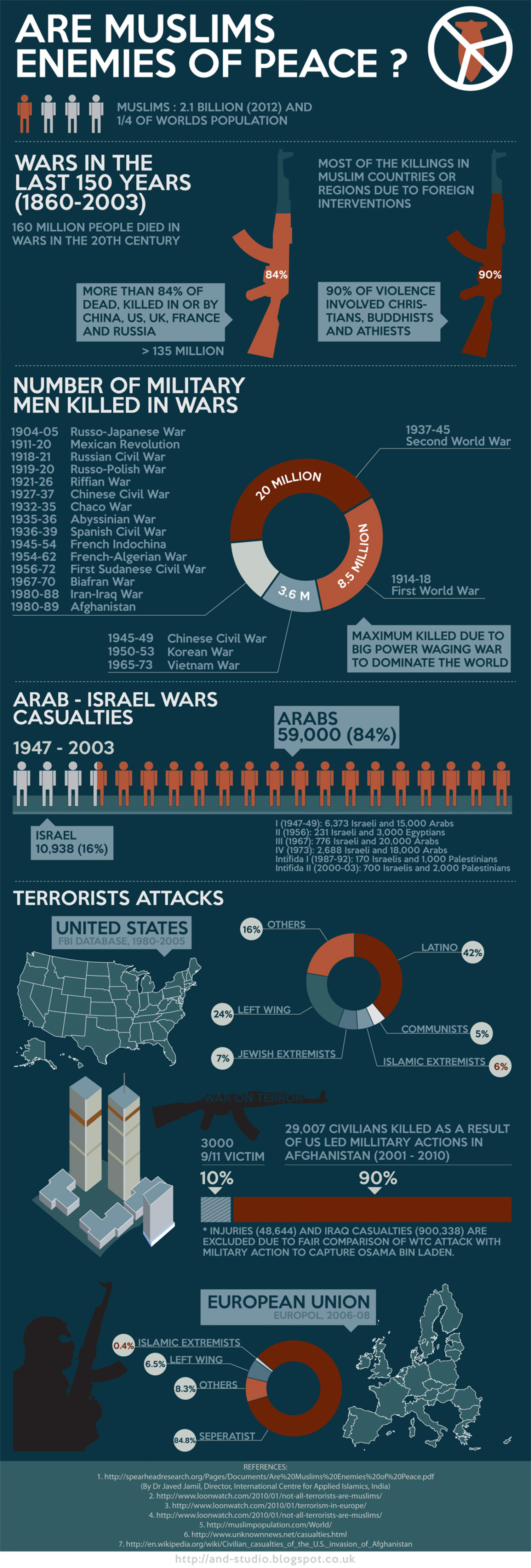 Are Muslims Enemies of Peace? Infographic
