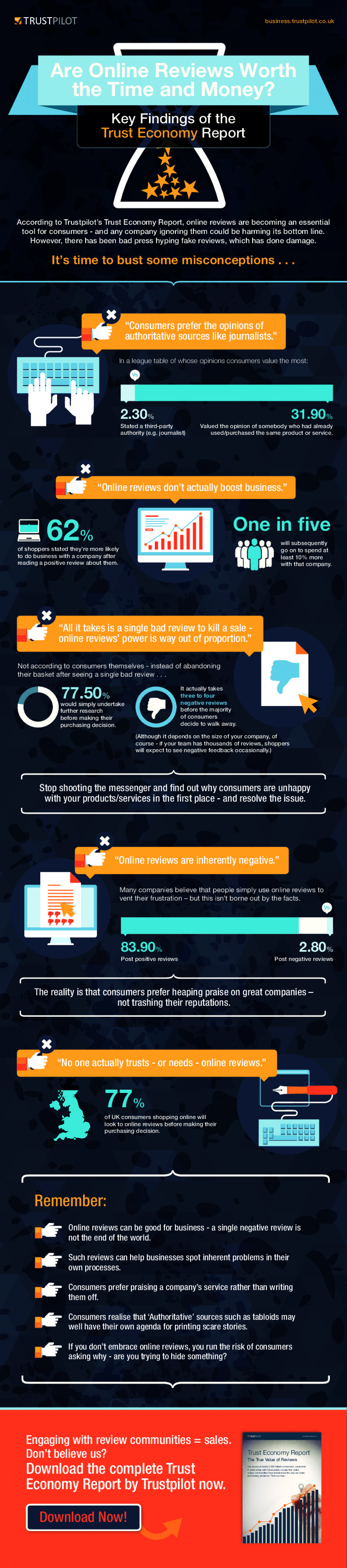 Are Online Reviews Worth the Time and Money?  Infographic