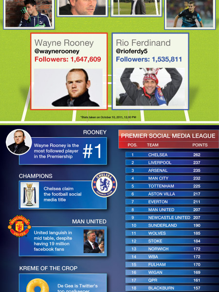 Are Premier League Clubs Scoring A Social Media Own Goal? Infographic