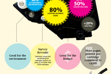 Are Remanufactured Cartridges Better? Infographic