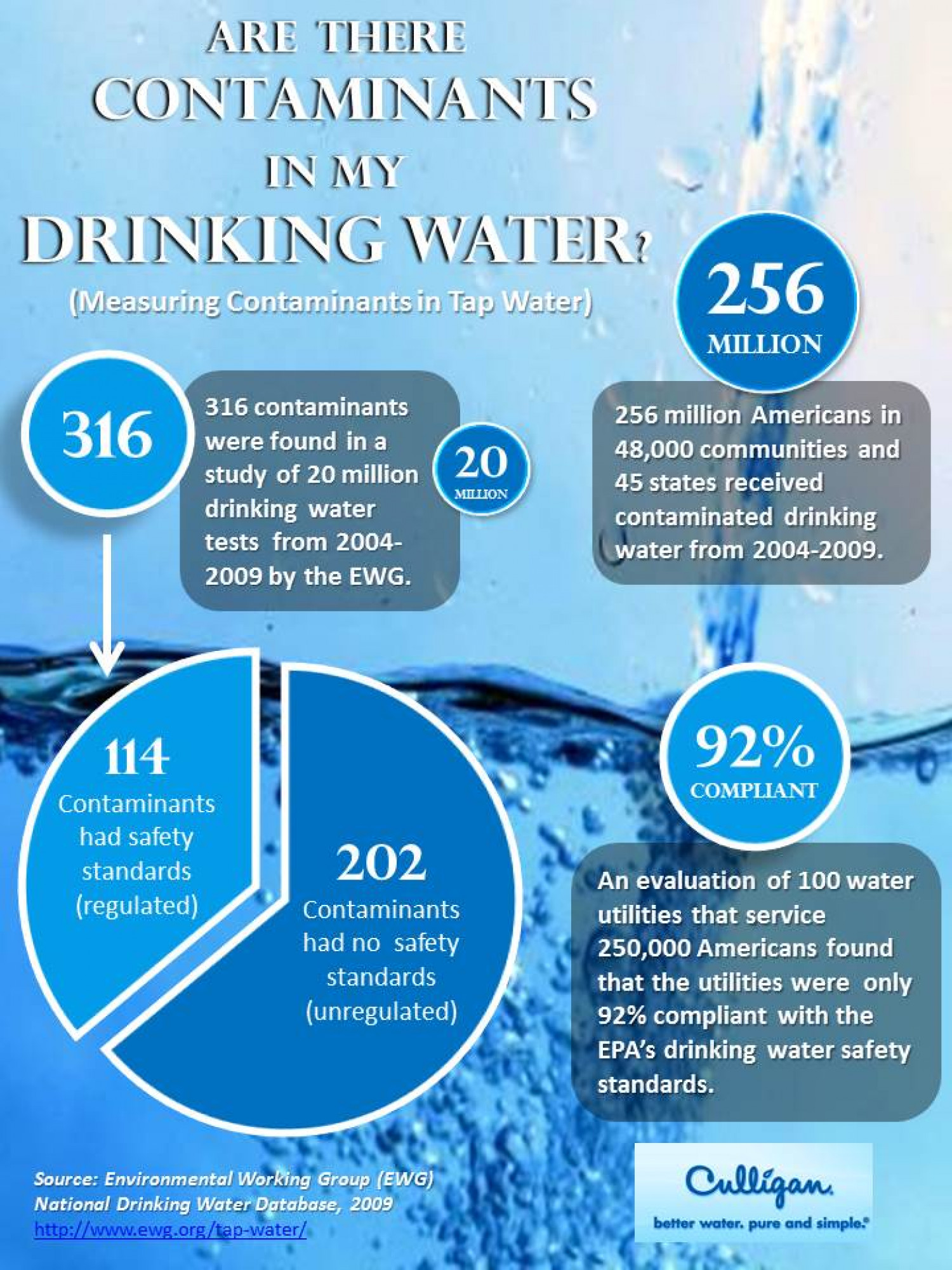 Are there contaminants in my drinking water? | Visual.ly