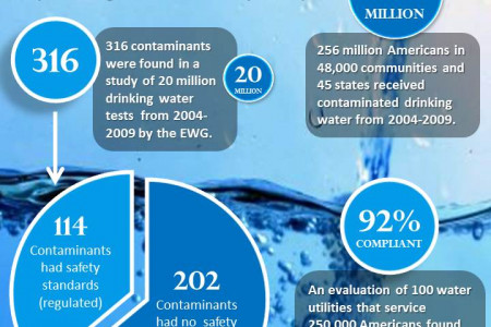 Are there contaminants in my drinking water? Infographic