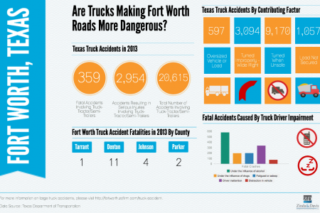 Are Trucks Making Fort Worth Roads More Dangerous? Infographic