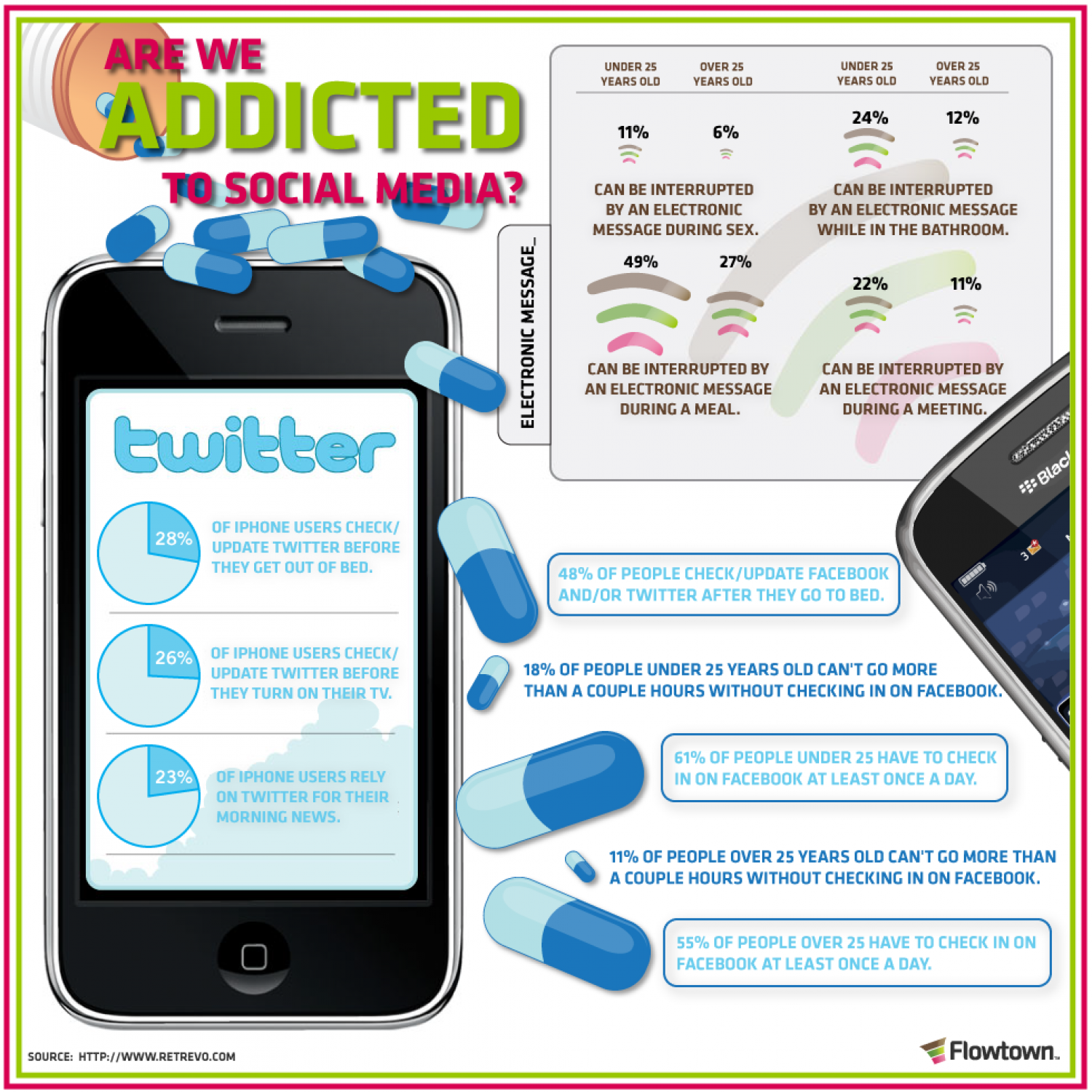 Are we addicted to social media?  Infographic