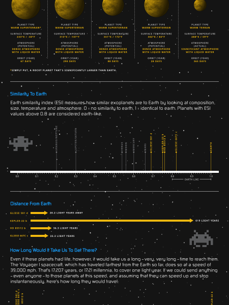 Are We Alone In The Universe? Infographic