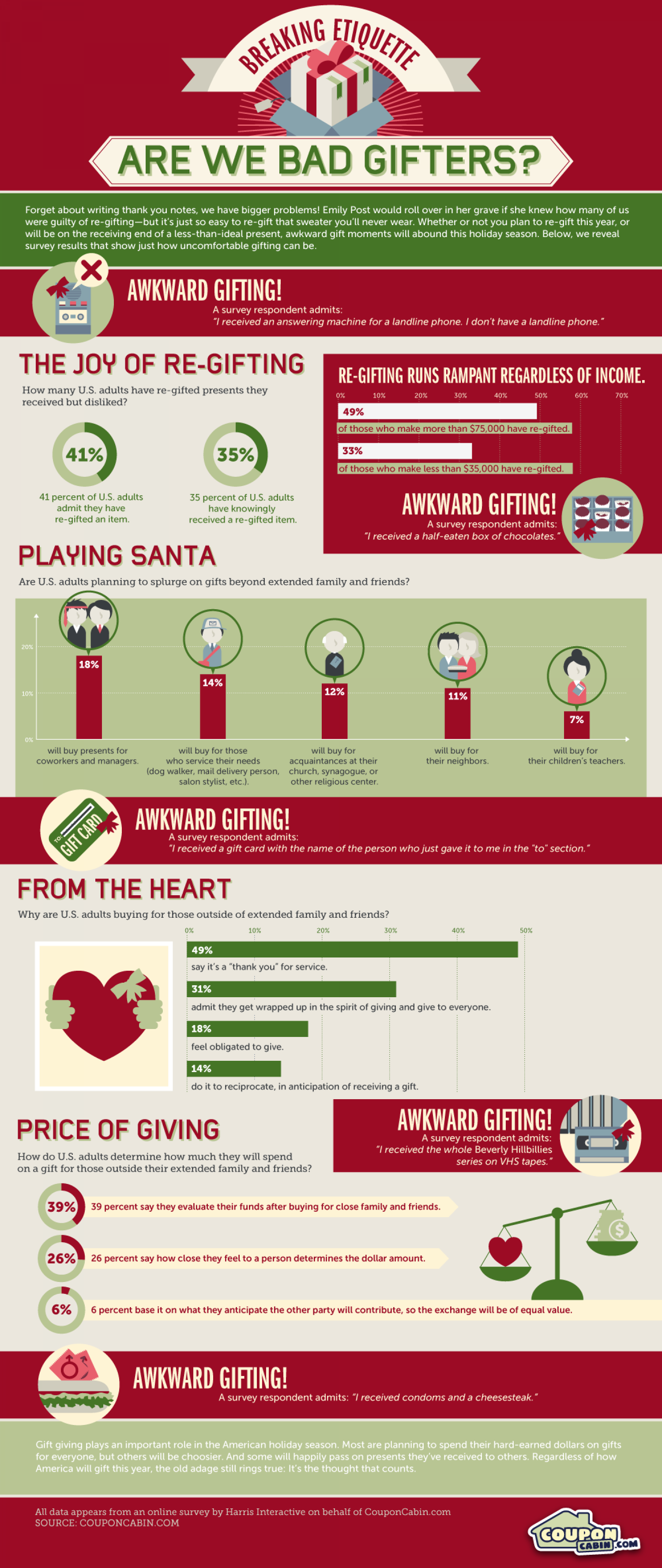Are we bad gifters?  Infographic