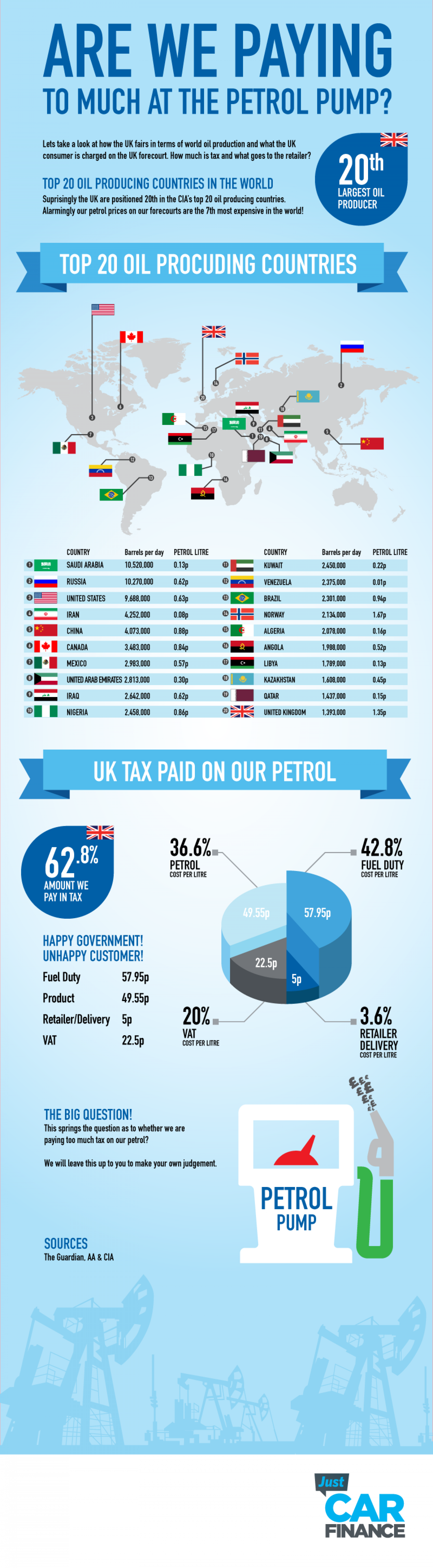 Are we paying to much at the pump Infographic