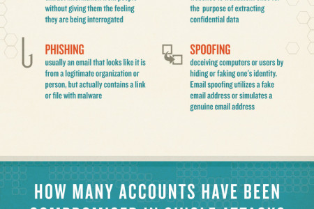 Are You a Hacker's Target? Infographic