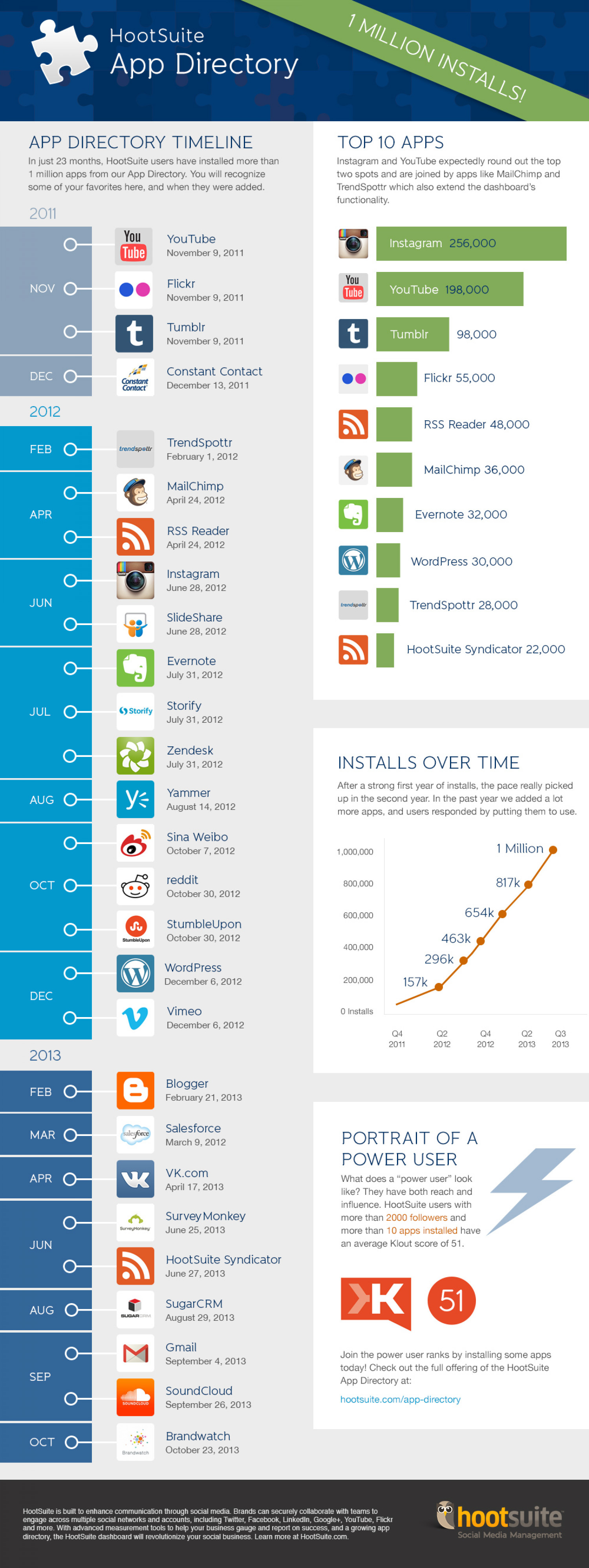 Hootsuite App Directory Infographic
