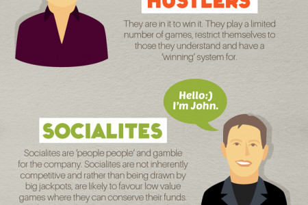 Are You a Hustler or a High Roller? Infographic