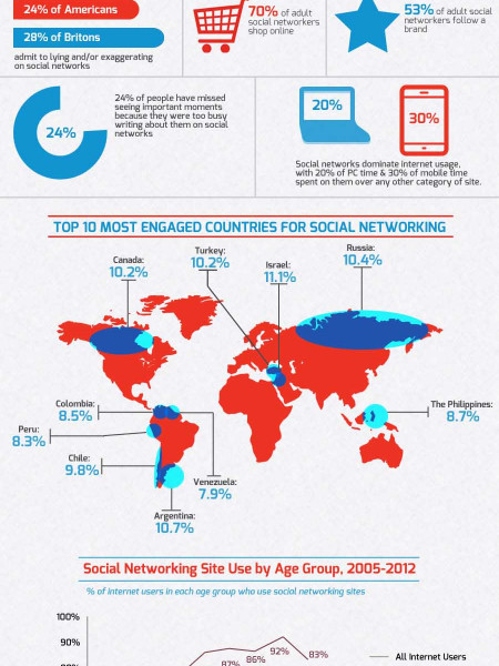 Are a social networking buttterfly? Infographic