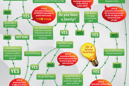 Are you alive? Infographic