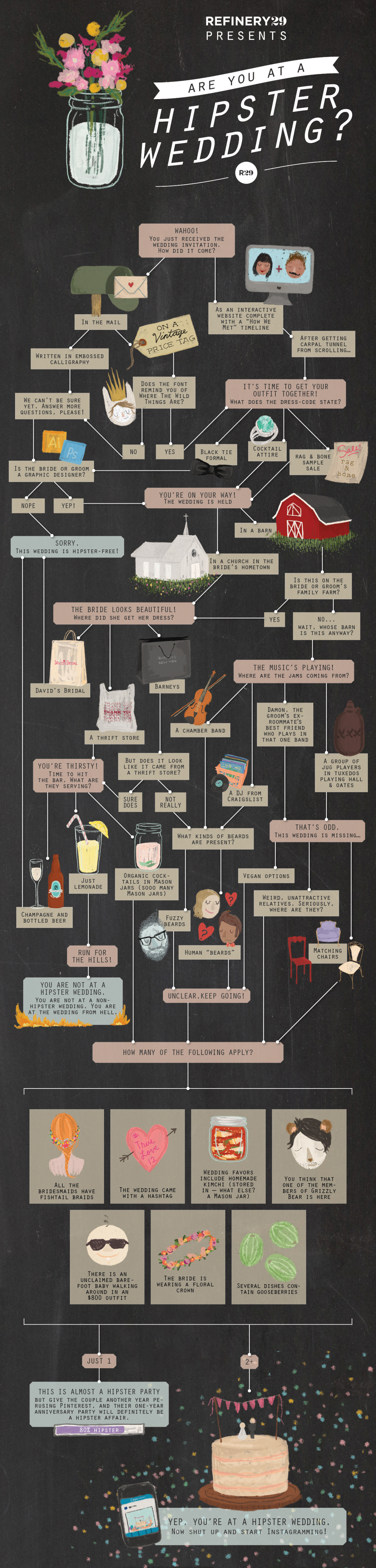 Are You at a Hipster Wedding? Infographic