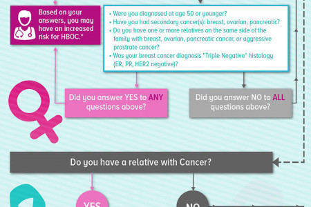 Are You At Risk For Hereditary Breast Cancer? Infographic