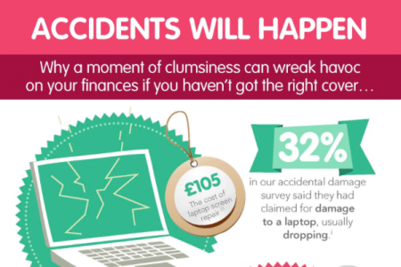 Are you covered when accidents happen? Infographic
