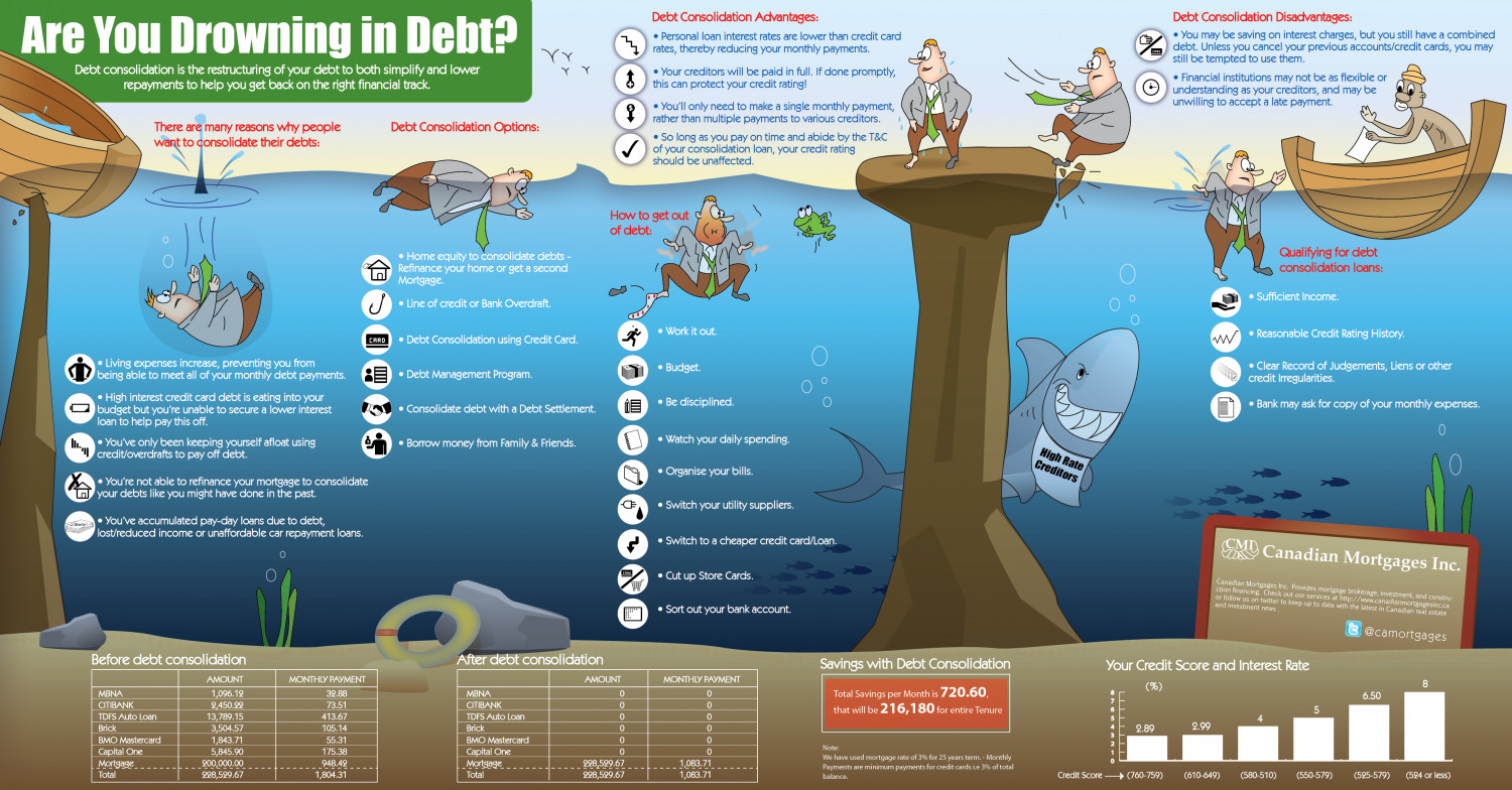 Are you Drowning in Debt? Infographic