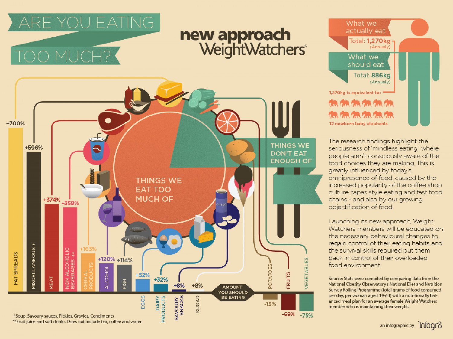 Are you eating too much? Infographic