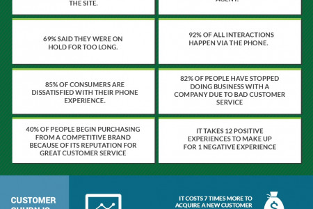 Are You Factoring The Customer Service Impact On Your Business Results? Infographic
