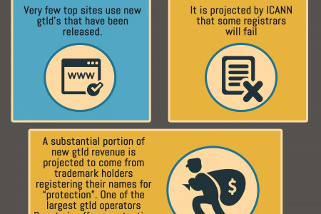 Are You Looking for Reasons to be Cautious of New Domain Extensions? Infographic