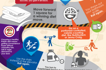 Are You Losing the Diet Game? Infographic