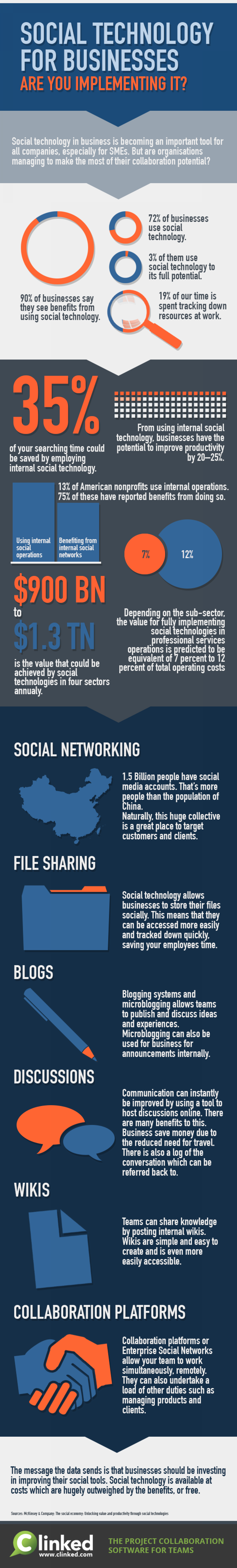 Are you one of the 3% of businesses making the most of social technology? Infographic