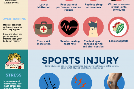 Are You Overtraining? | Signs, Effects, Injuries and How to Prevent it Infographic