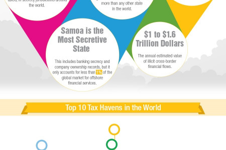 Are You Paying Too Much Tax? Tax Rates Around the World Infographic