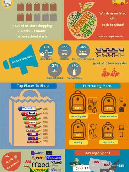 Are You Ready For Back-To-School? Infographic