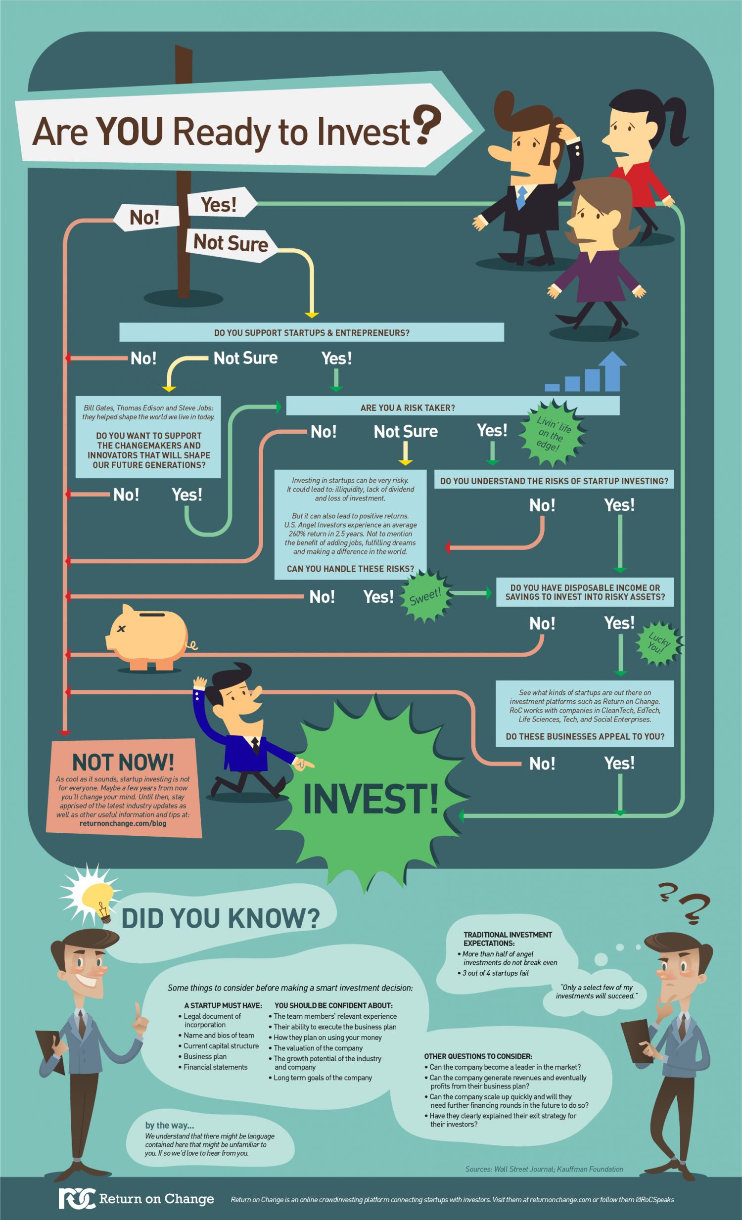 Are You Ready to Become an Angel Investor? Infographic